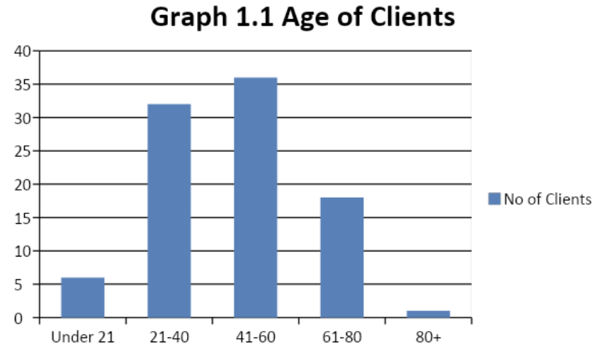 age of clients graph