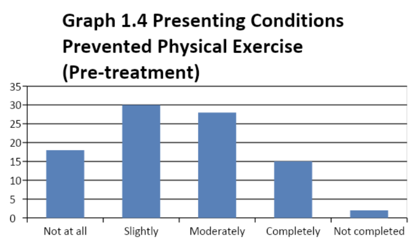 presenting conditions prevented physical exercise