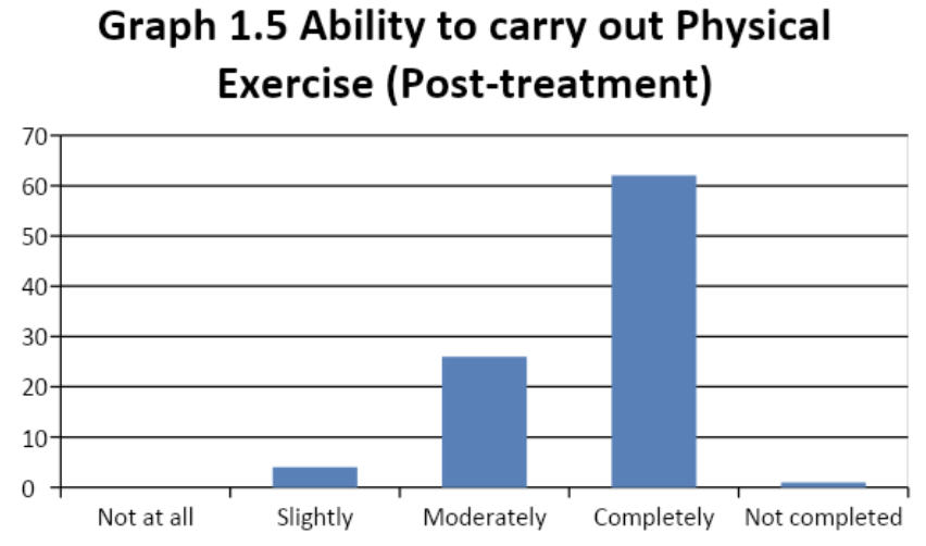 ability to carry out physical exercise graph