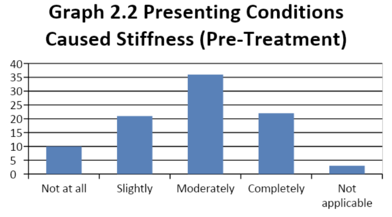 presenting conditions caused stiffness