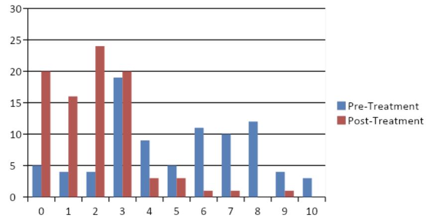 graph 16